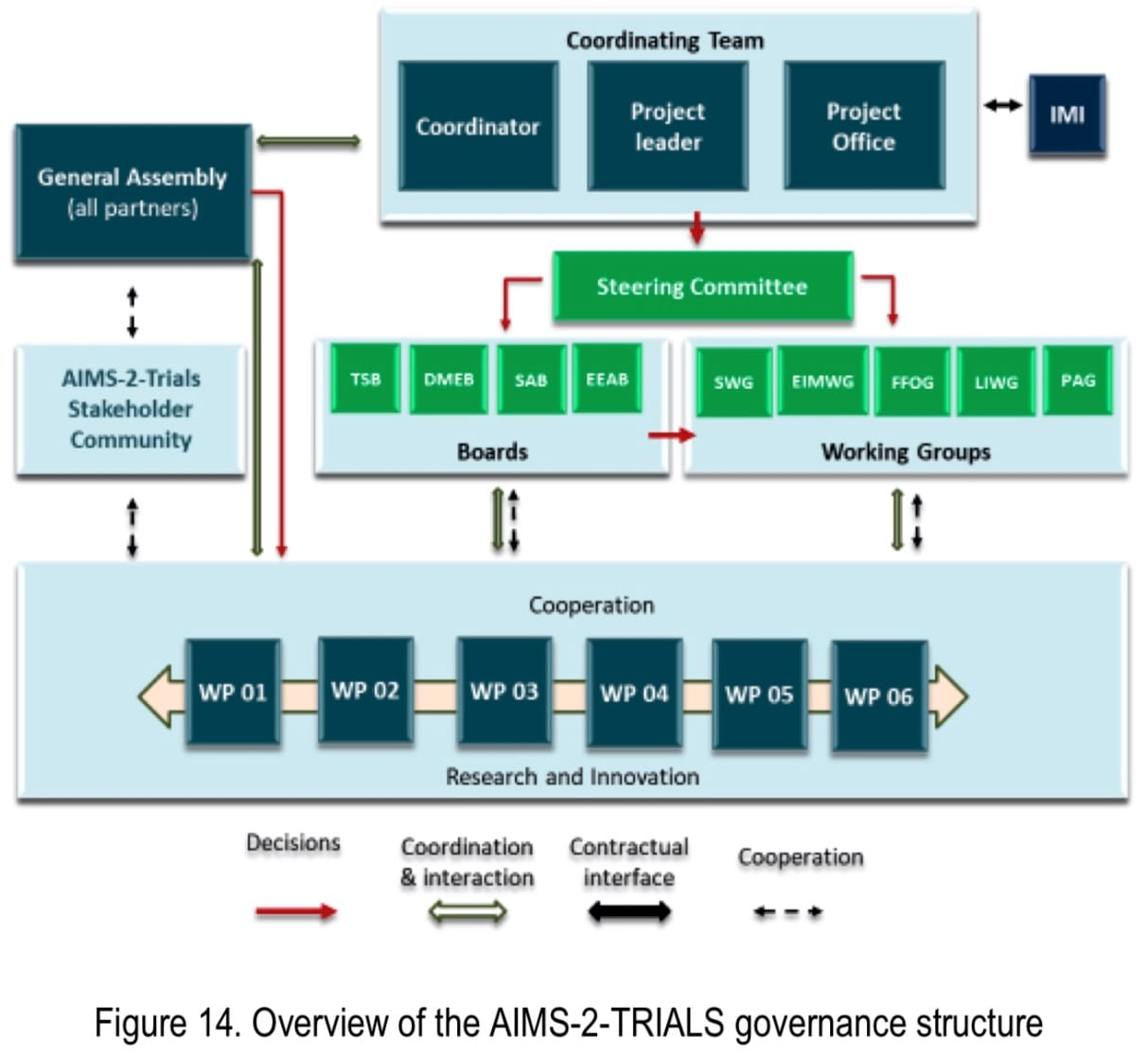 Overview of the AIMS-2-Trials governance structure