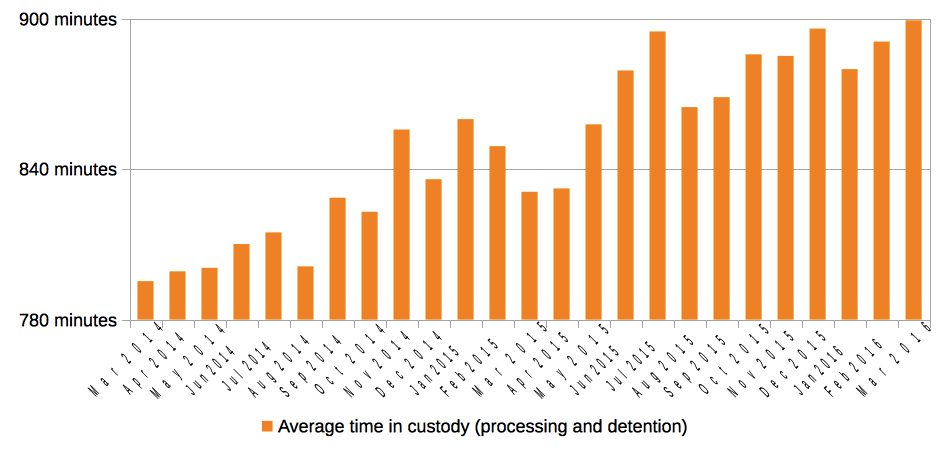 Average time in custody