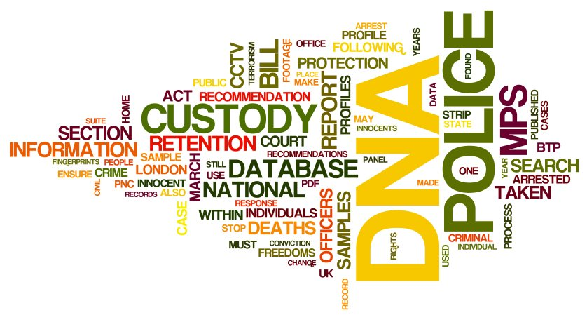 2011 posts (created with Wordle)